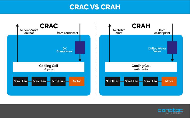Crac vs Crah