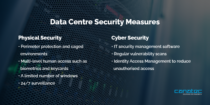 Data centre security measures